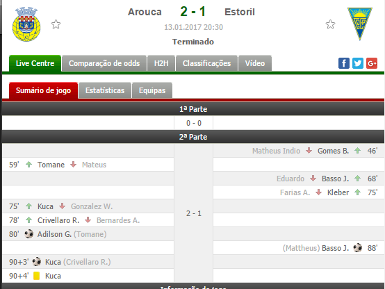Arouca - Estoril Meus Resultados